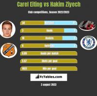 Carel Eiting vs Hakim Ziyech h2h player stats