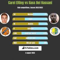 Carel Eiting vs Iiass Bel Hassani h2h player stats