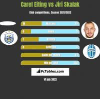 Carel Eiting vs Jiri Skalak h2h player stats