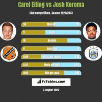 Carel Eiting vs Josh Koroma h2h player stats