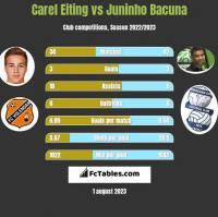 Carel Eiting vs Juninho Bacuna h2h player stats