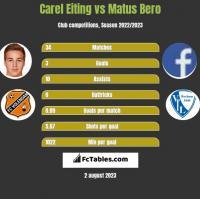 Carel Eiting vs Matus Bero h2h player stats