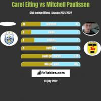 Carel Eiting vs Mitchell Paulissen h2h player stats