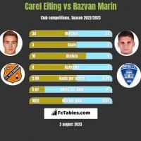 Carel Eiting vs Razvan Marin h2h player stats