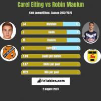 Carel Eiting vs Robin Maulun h2h player stats