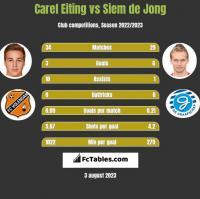 Carel Eiting vs Siem de Jong h2h player stats