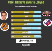 Carel Eiting vs Zakaria Labyad h2h player stats
