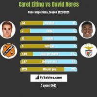 Carel Eiting vs David Neres h2h player stats