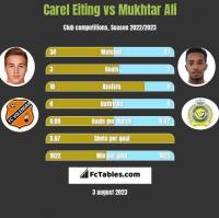 Carel Eiting vs Mukhtar Ali h2h player stats