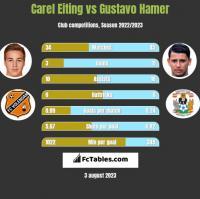 Carel Eiting vs Gustavo Hamer h2h player stats