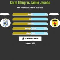 Carel Eiting vs Jamie Jacobs h2h player stats