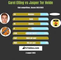 Carel Eiting vs Jasper Ter Heide h2h player stats