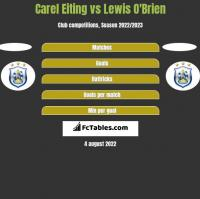 Carel Eiting vs Lewis O'Brien h2h player stats
