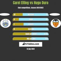 Carel Eiting vs Hugo Duro h2h player stats