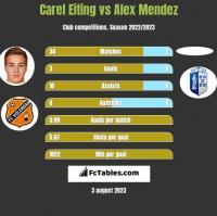 Carel Eiting vs Alex Mendez h2h player stats