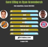 Carel Eiting vs Ryan Gravenberch h2h player stats