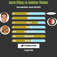 Carel Eiting vs Quinten Timber h2h player stats