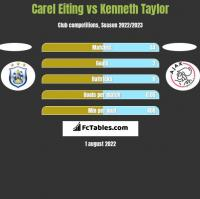 Carel Eiting vs Kenneth Taylor h2h player stats