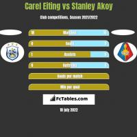 Carel Eiting vs Stanley Akoy h2h player stats