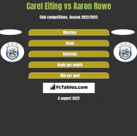Carel Eiting vs Aaron Rowe h2h player stats