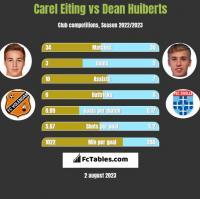 Carel Eiting vs Dean Huiberts h2h player stats