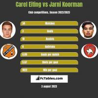 Carel Eiting vs Jarni Koorman h2h player stats