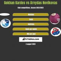 Gokhan Kardes vs Arvydas Novikovas h2h player stats