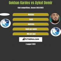Gokhan Kardes vs Aykut Demir h2h player stats