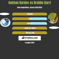 Gokhan Kardes vs Brahim Darri h2h player stats