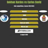 Gokhan Kardes vs Carlos David h2h player stats