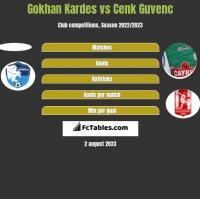 Gokhan Kardes vs Cenk Guvenc h2h player stats