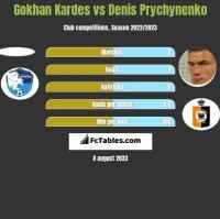 Gokhan Kardes vs Denis Prychynenko h2h player stats