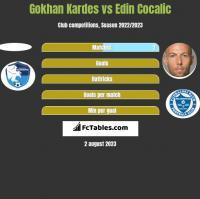 Gokhan Kardes vs Edin Cocalic h2h player stats