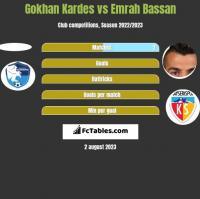 Gokhan Kardes vs Emrah Bassan h2h player stats