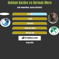 Gokhan Kardes vs German Mera h2h player stats