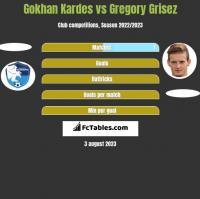 Gokhan Kardes vs Gregory Grisez h2h player stats
