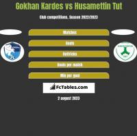 Gokhan Kardes vs Husamettin Tut h2h player stats