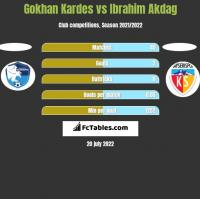 Gokhan Kardes vs Ibrahim Akdag h2h player stats