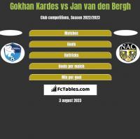 Gokhan Kardes vs Jan van den Bergh h2h player stats