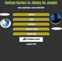 Gokhan Kardes vs Jimmy De Jonghe h2h player stats