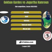 Gokhan Kardes vs Jugurtha Hamroun h2h player stats