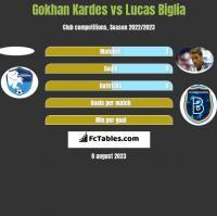 Gokhan Kardes vs Lucas Biglia h2h player stats