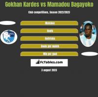 Gokhan Kardes vs Mamadou Bagayoko h2h player stats