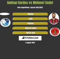 Gokhan Kardes vs Mehmet Sedef h2h player stats