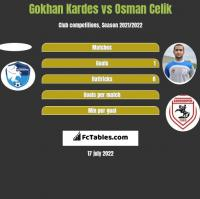 Gokhan Kardes vs Osman Celik h2h player stats