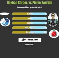 Gokhan Kardes vs Pierre Bourdin h2h player stats