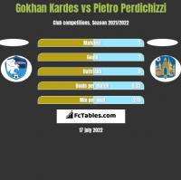 Gokhan Kardes vs Pietro Perdichizzi h2h player stats