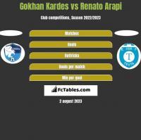 Gokhan Kardes vs Renato Arapi h2h player stats