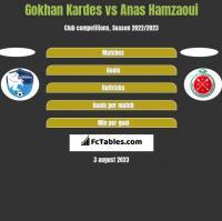 Gokhan Kardes vs Anas Hamzaoui h2h player stats