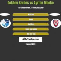 Gokhan Kardes vs Ayrton Mboko h2h player stats